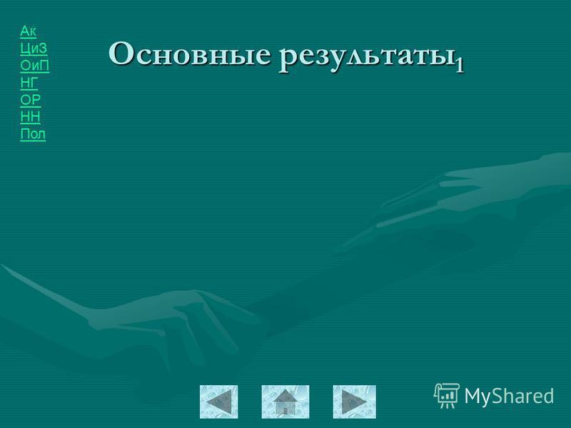 Ак ЦиЗ ОиП НГ ОР НН Пол Основные результаты 1