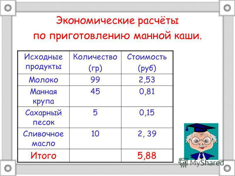 Экономические расчёты по приготовлению манной каши. Исходные продукты Количество (гр) Стоимость (руб) Молоко 992,53 Манная крупа 450,81 Сахарный песок 50,15 Сливочное масло 102, 39 Итого 5,88