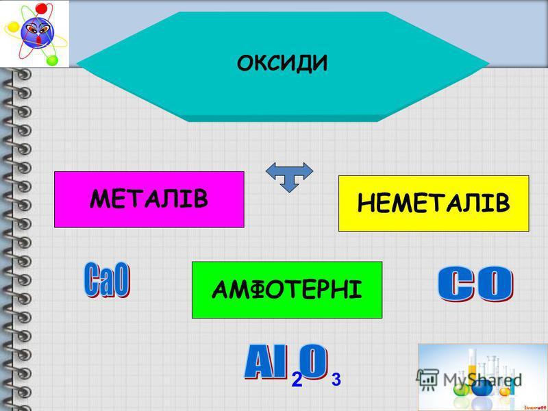 ОКСИДИ МЕТАЛІВ НЕМЕТАЛІВ АМФОТЕРНІ 2 3