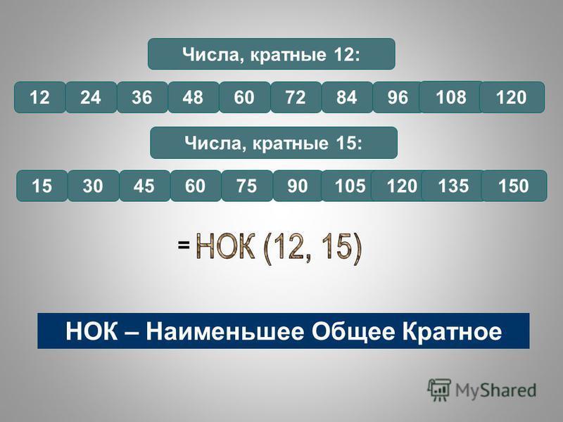 Числа, кратные 12: 1224364860728496 108 120 Числа, кратные 15: 153045607590105120 135 150 = НОК – Наименьшее Общее Кратное