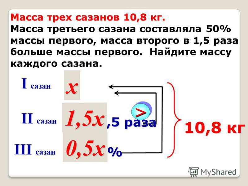 ? ? ? 10,8 кг I сазан II сазан III сазан 50% >> в 1,5 раза x 1,5x 0,5x Масса трех сазанов 10,8 кг. Масса третьего сазана составляла 50% массы первого, масса второго в 1,5 раза больше массы первого. Найдите массу каждого сазана.