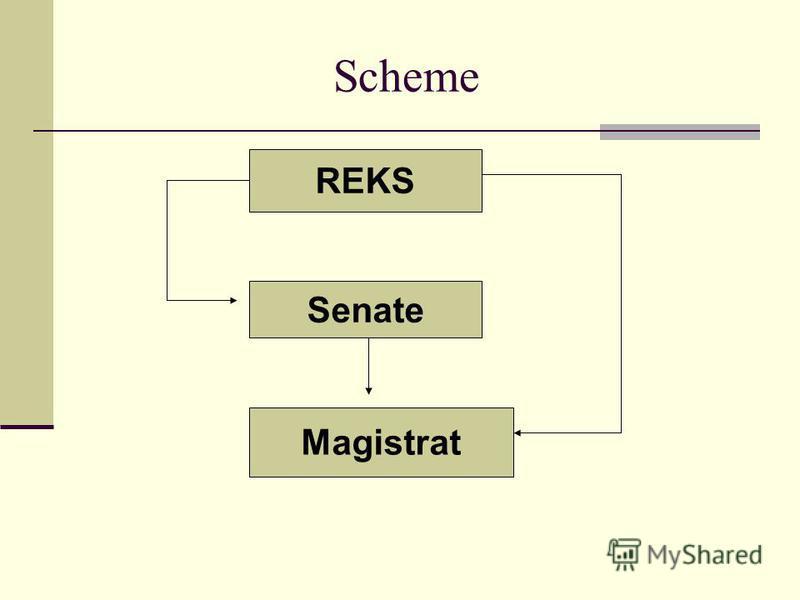 Scheme REKS Senate Magistrat