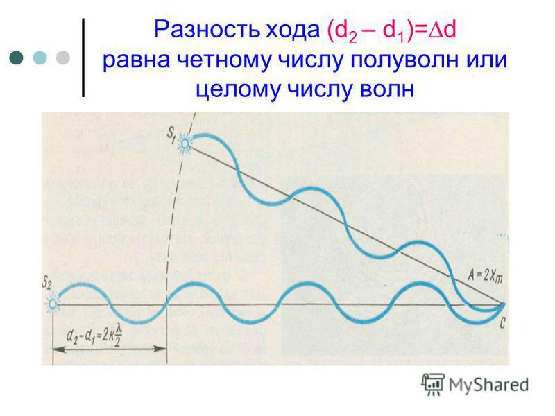 Разность хода (d 2 – d 1 )=d равна четному числу полуволн или целому числу волн