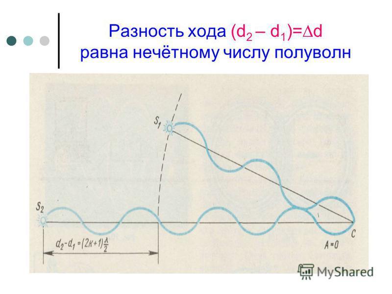 Разность хода (d 2 – d 1 )=d равна нечётному числу полуволн