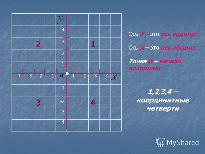 21 34 1 2 21 3 3 4 4 -2 -3 -4 Ось У – это ось ординат Ось Х – это ось абсцисс Точка О – начало координат 1,2,3,4 – координатные четверти