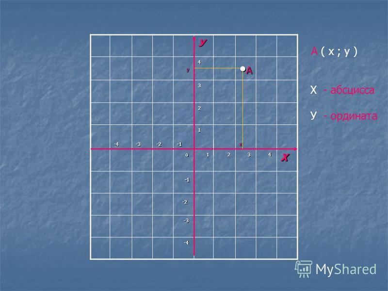 У у у 4 А 3 2 -4-3-2 1 х о 1 2 3 4Х -1 -1 -2 -2 -3 -3 -4 -4 А ( х ; у ) Х - абсцисса У - ордината