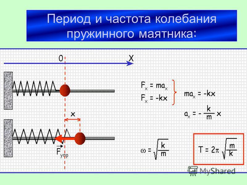Период и частота колебания пружинного маятника :