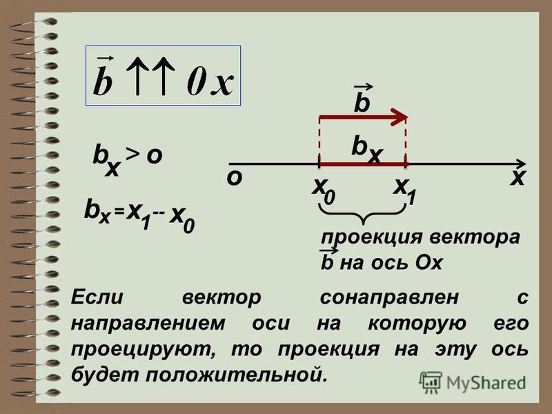 ох b x 01 x b x проекция вектора b на ось Ох b = x 1 -- x 0 Если вектор сонаправлен с направлением оси на которую его проецируют, то проекция на эту ось будет положительной. x b x >о