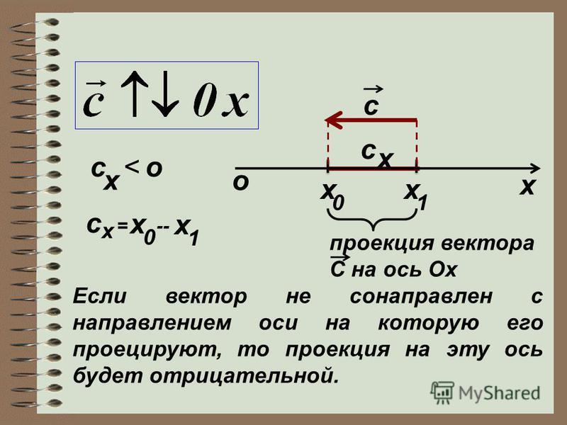 х c x 01 x c x о c x <о x c = x 0 -- x 1 проекция вектора C на ось Ох Если вектор не сонаправлен с направлением оси на которую его проецируют, то проекция на эту ось будет отрицательной.