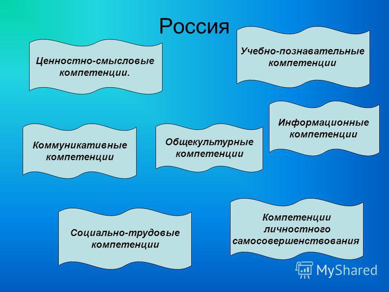 Россия Ценностно-смысловые компетенции. Коммуникативные компетенции Информационные компетенции Общекультурные компетенции Учебно-познавательные компетенции Компетенции личностного самосовершенствования Социально-трудовые компетенции
