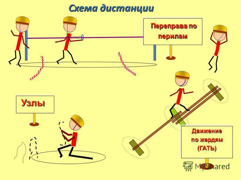 Узлы Узлы Переправа по Переправа по перилам перилам Движение по жердям (ГАТЬ)Движение (ГАТЬ) Схема дистанции