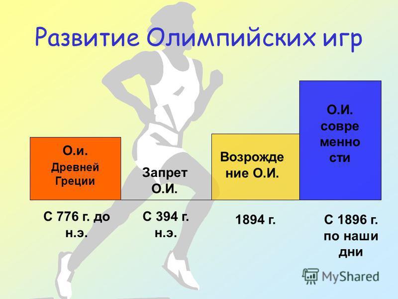 Развитие Олимпийских игр О.и. Древней Греции Возрождение О.И. О.И. современности Запрет О.И. С 776 г. до н.э. С 394 г. н.э. 1894 г.С 1896 г. по наши дни