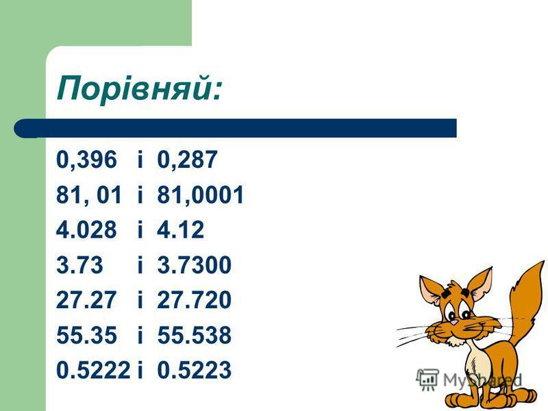Порівняй: 0,396 і 0,287 81, 01 і 81,0001 4.028 і 4.12 3.73 і 3.7300 27.27 і 27.720 55.35 і 55.538 0.5222 і 0.5223