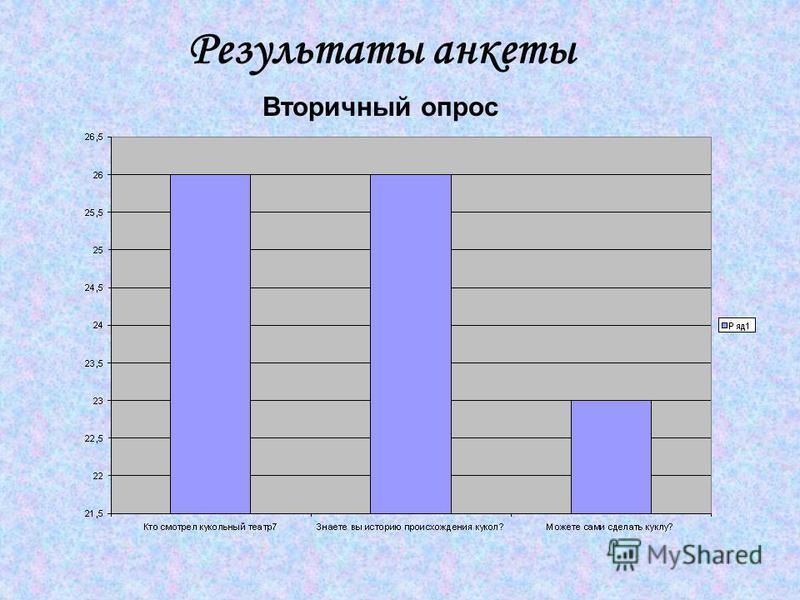 Результаты анкеты Вторичный опрос