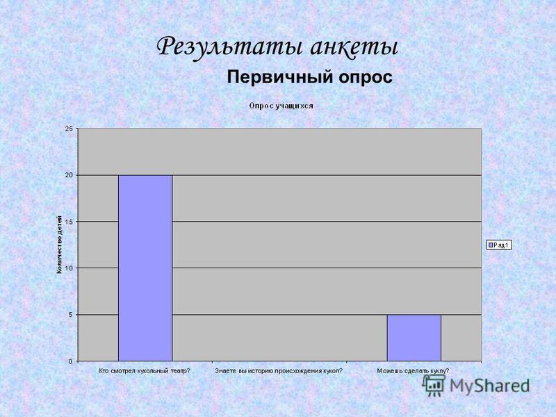 Результаты анкеты Первичный опрос