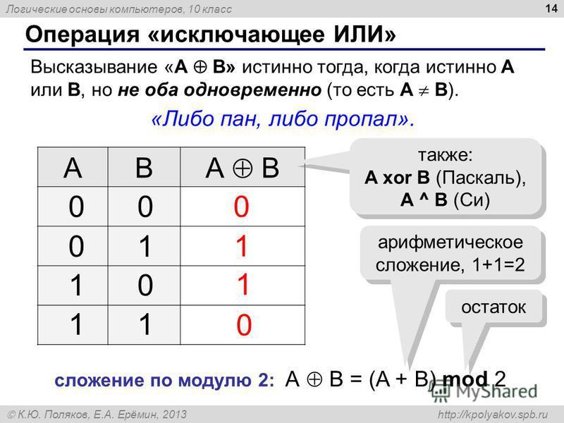 Логические основы компьютеров, 10 класс К.Ю. Поляков, Е.А. Ерёмин, 2013 http://kpolyakov.spb.ru 14 Операция «исключающее ИЛИ» Высказывание «A B» истинно тогда, когда истинно А или B, но не оба одновременно (то есть A B). «Либо пан, либо пропал». AB А
