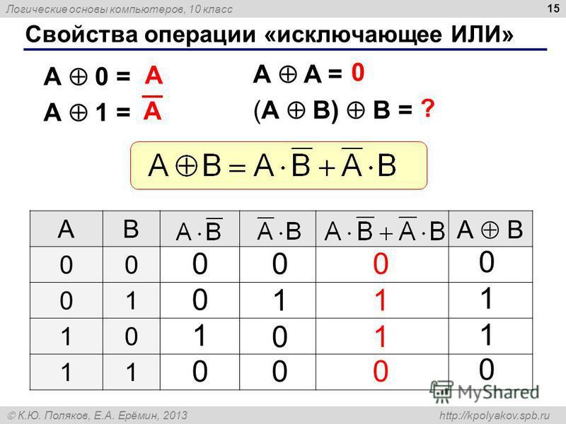 Логические основы компьютеров, 10 класс К.Ю. Поляков, Е.А. Ерёмин, 2013 http://kpolyakov.spb.ru 15 Свойства операции «исключающее ИЛИ» A A = (A B) B = A 0 = A 1 = A 0 ? AB А B 00 01 10 11 0 0 1 0 0 1 0 0 0 1 1 0 0 1 1 0 A