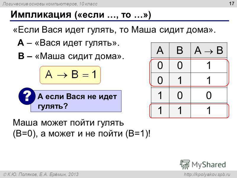Логические основы компьютеров, 10 класс К.Ю. Поляков, Е.А. Ерёмин, 2013 http://kpolyakov.spb.ru 17 Импликация («если …, то …») «Если Вася идет гулять, то Маша сидит дома». A – «Вася идет гулять». B – «Маша сидит дома». Маша может пойти гулять (B=0),