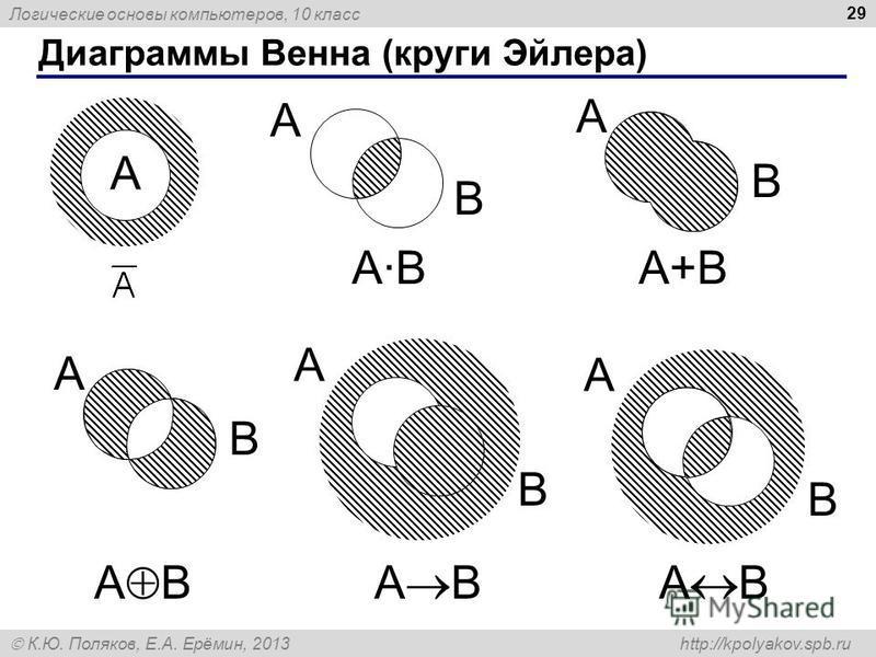 Логические основы компьютеров, 10 класс К.Ю. Поляков, Е.А. Ерёмин, 2013 http://kpolyakov.spb.ru 29 Диаграммы Венна (круги Эйлера) A B A B A A·BA·B A B A+B A B A B A B