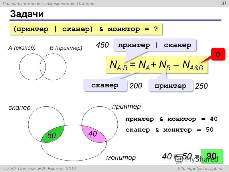 Логические основы компьютеров, 10 класс К.Ю. Поляков, Е.А. Ерёмин, 2013 http://kpolyakov.spb.ru Задачи 37 А (сканер) B (принтер) N A|B = N A + N B – N A&B принтер | сканер 450 сканер принтер 200200 250 0 0 сканер принтер монитор 90 40 + 50 = принтер