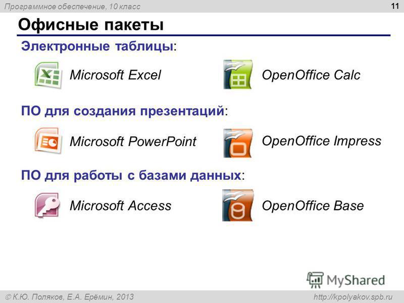 Программное обеспечение, 10 класс К.Ю. Поляков, Е.А. Ерёмин, 2013 http://kpolyakov.spb.ru Офисные пакеты 11 Электронные таблицы: ПО для создания презентаций: ПО для работы с базами данных: Microsoft ExcelOpenOffice Calc Microsoft PowerPoint OpenOffic