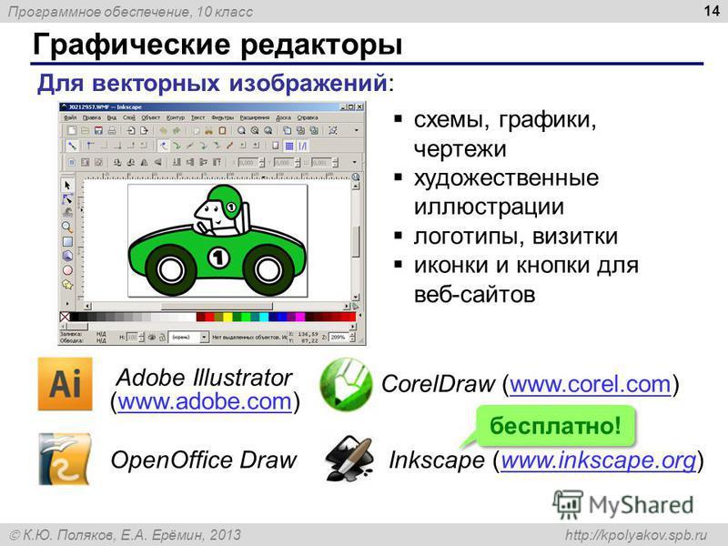 Программное обеспечение, 10 класс К.Ю. Поляков, Е.А. Ерёмин, 2013 http://kpolyakov.spb.ru Графические редакторы 14 Для векторных изображений: схемы, графики, чертежи художественные иллюстрации логотипы, визитки иконки и кнопки для веб-сайтов Adobe Il
