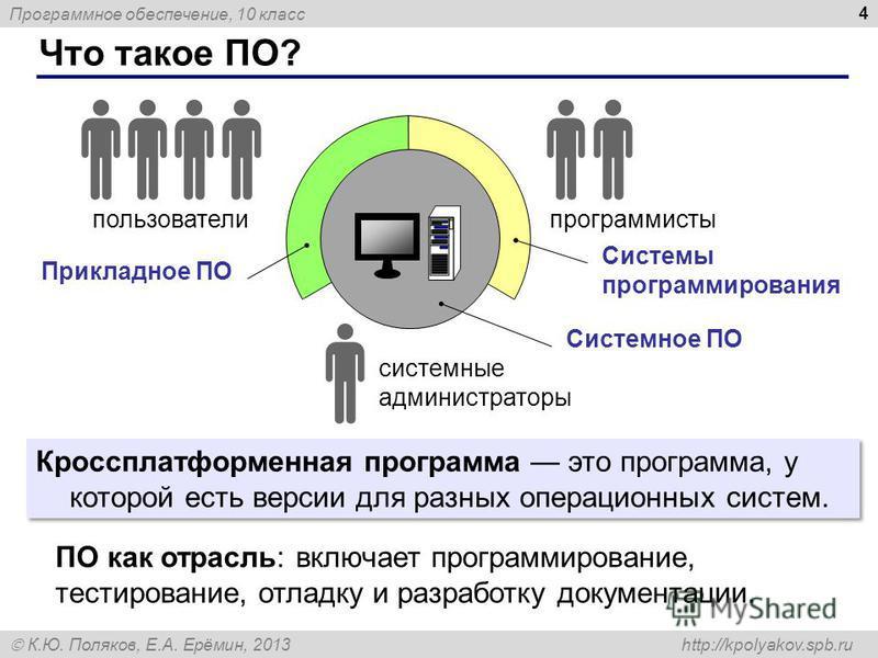 Программное обеспечение, 10 класс К.Ю. Поляков, Е.А. Ерёмин, 2013 http://kpolyakov.spb.ru Что такое ПО? 4 Системы программирования пользователи Прикладное ПО Системное ПО программисты системные администраторы Кроссплатформенная программа это программ