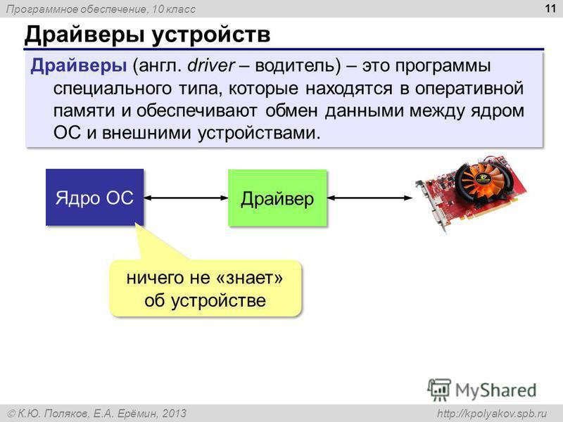 Программное обеспечение, 10 класс К.Ю. Поляков, Е.А. Ерёмин, 2013 http://kpolyakov.spb.ru Драйверы устройств 11 Драйверы (англ. driver – водитель) – это программы специального типа, которые находятся в оперативной памяти и обеспечивают обмен данными