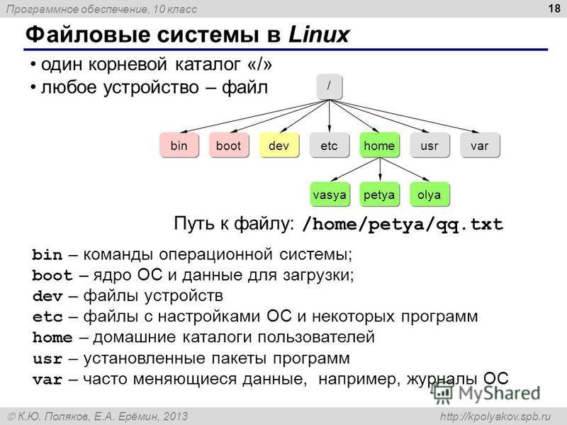 Программное обеспечение, 10 класс К.Ю. Поляков, Е.А. Ерёмин, 2013 http://kpolyakov.spb.ru Файловые системы в Linux 18 один корневой каталог «/» любое устройство – файл / / bin boot dev etc home usr var vasya petya olya bin – команды операционной сист