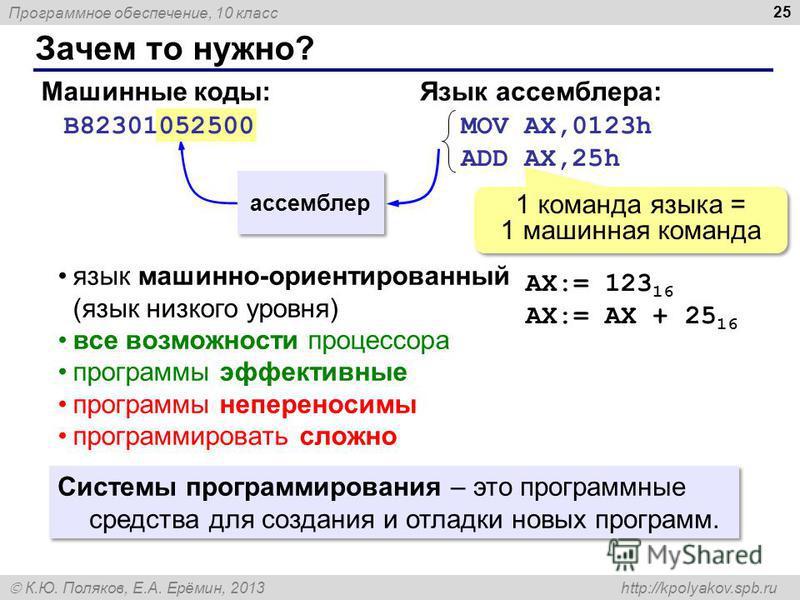 Программное обеспечение, 10 класс К.Ю. Поляков, Е.А. Ерёмин, 2013 http://kpolyakov.spb.ru Зачем то нужно? 25 B82301052500 Машинные коды: MOV AX,0123h ADD AX,25h Язык ассемблера: AX:= 123 16 AX:= AX + 25 16 1 команда языка = 1 машинная команда ассембл