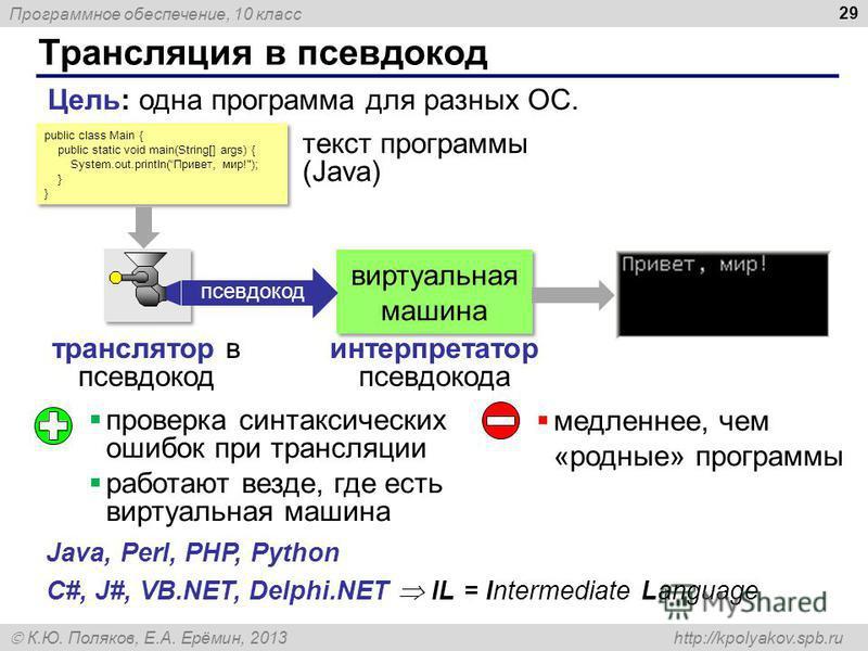Программное обеспечение, 10 класс К.Ю. Поляков, Е.А. Ерёмин, 2013 http://kpolyakov.spb.ru Трансляция в псевдокод 29 Цель: одна программа для разных ОС. public class Main { public static void main(String[] args) { System.out.println(Привет, мир!