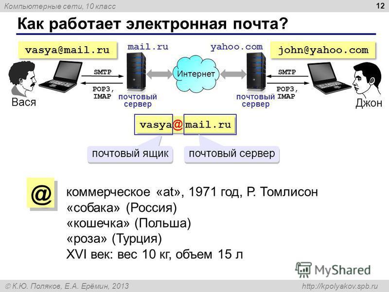 Компьютерные сети, 10 класс К.Ю. Поляков, Е.А. Ерёмин, 2013 http://kpolyakov.spb.ru Как работает электронная почта? 12 почтовый сервер mail.ru vasya@mail.ru yahoo.com john@yahoo.com Интернет Джон Вася коммерческое «at», 1971 год, Р. Томлисон «собака»