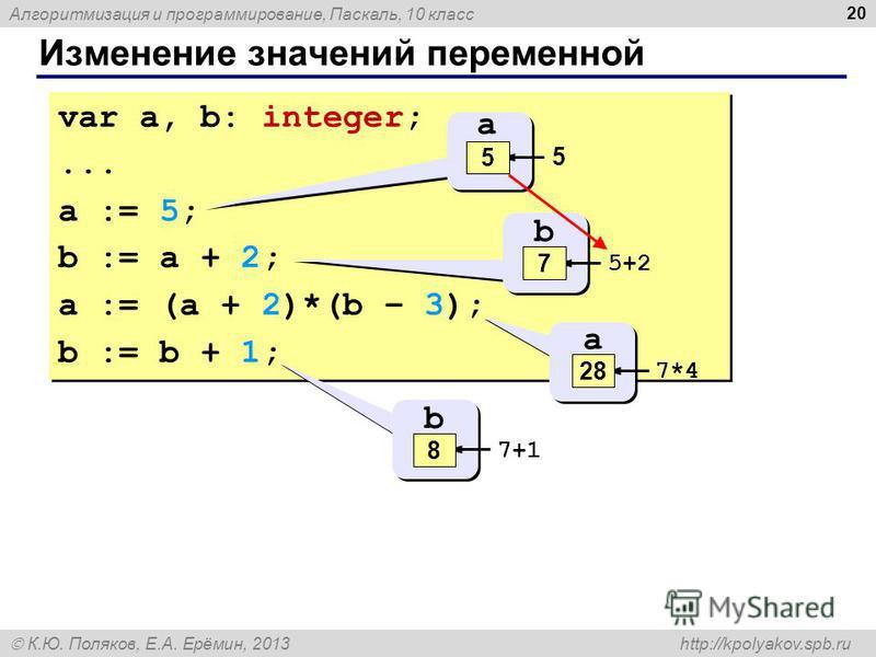 Алгоритмизация и программирование, Паскаль, 10 класс К.Ю. Поляков, Е.А. Ерёмин, 2013 http://kpolyakov.spb.ru Изменение значений переменной 20 var a, b: integer;... a := 5; b := a + 2; a := (a + 2)*(b – 3); b := b + 1; var a, b: integer;... a := 5; b