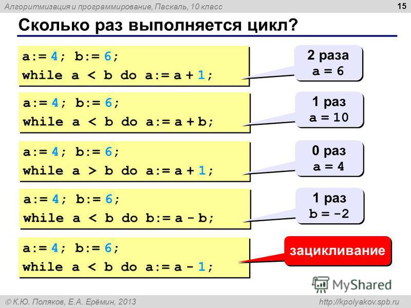 Алгоритмизация и программирование, Паскаль, 10 класс К.Ю. Поляков, Е.А. Ерёмин, 2013 http://kpolyakov.spb.ru Сколько раз выполняется цикл? 15 a:= 4; b:= 6; while a < b do a:= a + 1; a:= 4; b:= 6; while a < b do a:= a + 1; 2 раза a = 6 2 раза a = 6 a: