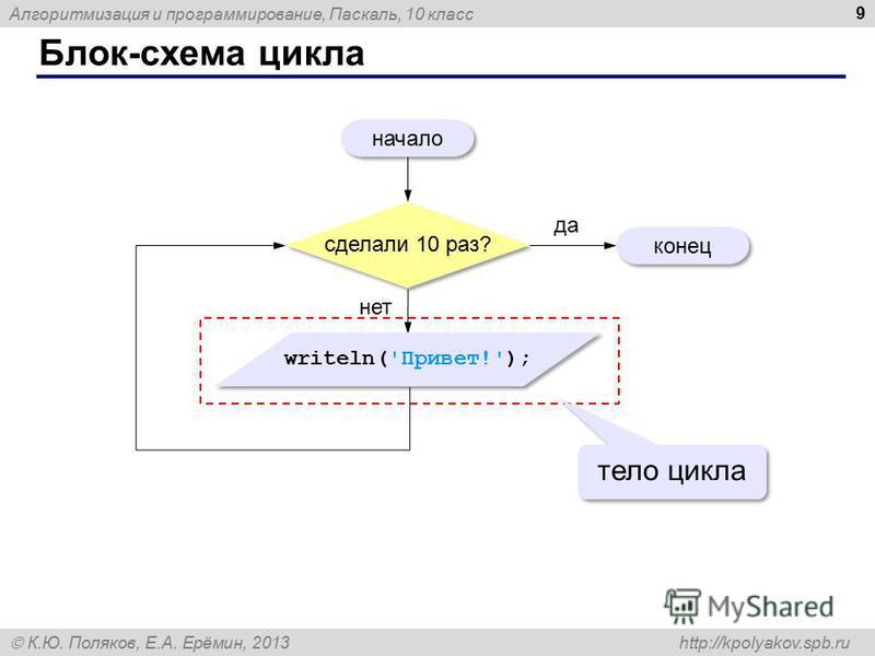 Алгоритмизация и программирование, Паскаль, 10 класс К.Ю. Поляков, Е.А. Ерёмин, 2013 http://kpolyakov.spb.ru Блок-схема цикла 9 начало конец да нет тело цикла