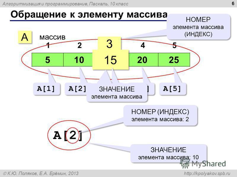 Алгоритмизация и программирование, Паскаль, 10 класс К.Ю. Поляков, Е.А. Ерёмин, 2013 http://kpolyakov.spb.ru Обращение к элементу массива 6 510152025 12345 A A массив 3 3 15 НОМЕР элемента массива (ИНДЕКС) НОМЕР элемента массива (ИНДЕКС) A[1] A[2] A[
