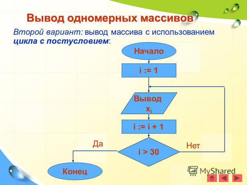 Второй вариант: вывод массива с использованием цикла с постусловием: Вывод одномерных массивов i := 1 Конец i > 30 Вывод x i i := i + 1 Начало Да Нет