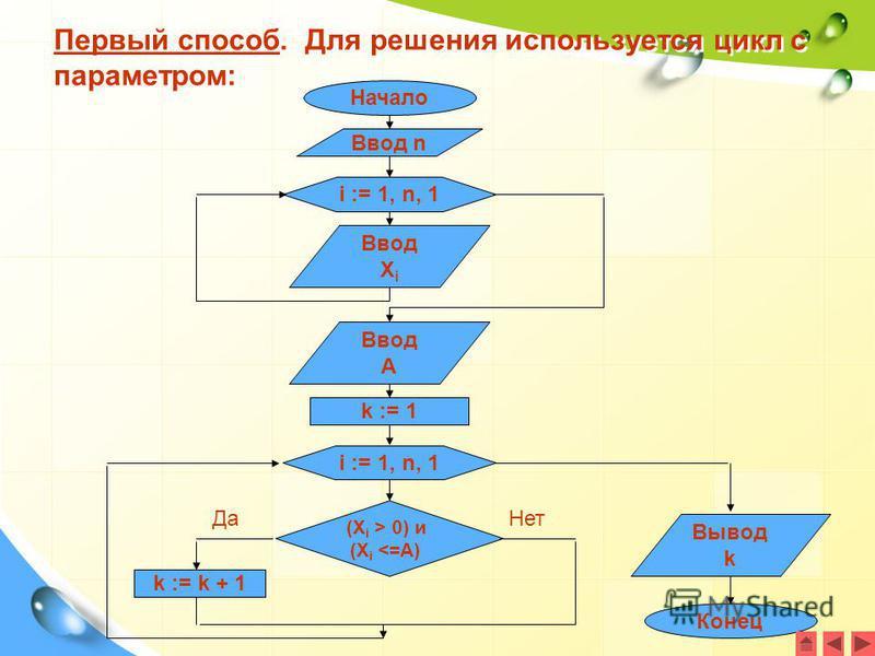 Первый способ. Для решения используется цикл с параметром: Начало Ввод n i := 1, n, 1 Ввод X i k := 1 (X i > 0) и (X i <=A) k := k + 1 Вывод k Конец i := 1, n, 1 Да Нет Ввод A