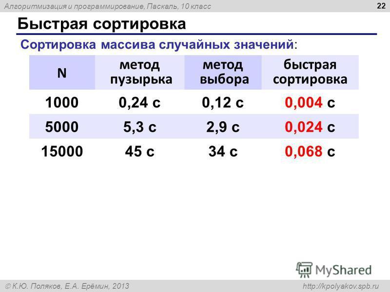 Алгоритмизация и программирование, Паскаль, 10 класс К.Ю. Поляков, Е.А. Ерёмин, 2013 http://kpolyakov.spb.ru Быстрая сортировка 22 N метод пузырька метод выбора быстрая сортировка 10000,24 с 0,12 с 0,004 с 50005,3 с 2,9 с 0,024 с 1500045 с 34 с 0,068