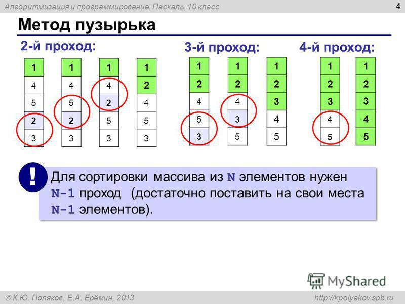 Алгоритмизация и программирование, Паскаль, 10 класс К.Ю. Поляков, Е.А. Ерёмин, 2013 http://kpolyakov.spb.ru Метод пузырька 4 1 4 5 2 3 1 4 5 2 3 1 4 2 5 3 2-й проход: 3-й проход: 1 2 4 5 3 1 2 3 4 5 1 2 4 5 3 4-й проход: 1 2 3 4 5 1 2 3 4 5 1 2 4 3