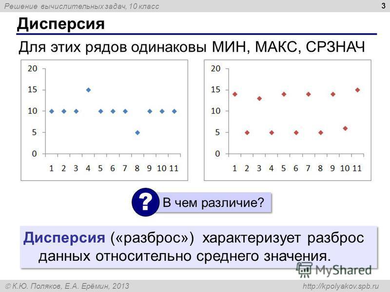 Решение вычислительных задач, 10 класс К.Ю. Поляков, Е.А. Ерёмин, 2013 http://kpolyakov.spb.ru Дисперсия 3 Для этих рядов одинаковы МИН, МАКС, СРЗНАЧ В чем различие? ? Дисперсия («разброс») характеризует разброс данных относительно среднего значения.