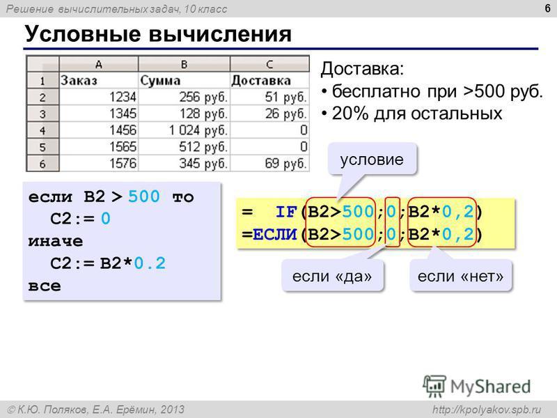 Решение вычислительных задач, 10 класс К.Ю. Поляков, Е.А. Ерёмин, 2013 http://kpolyakov.spb.ru Условные вычисления 6 Доставка: бесплатно при >500 руб. 20% для остальных если B2 > 500 то C2:= 0 иначе C2:= B2*0.2 все если B2 > 500 то C2:= 0 иначе C2:=