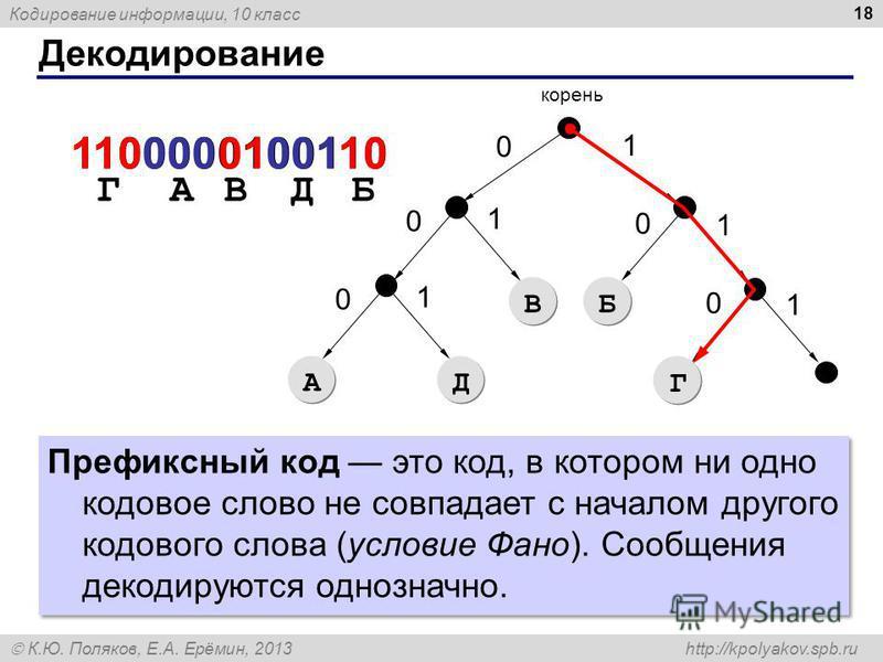 Кодирование информации, 10 класс К.Ю. Поляков, Е.А. Ерёмин, 2013 http://kpolyakov.spb.ru Декодирование 18 A A 0 корень 1 0 1 0 1 В В Б Б 0 1 Д Д 0 1 Г Г 1100000100110110 Г 0000100110 АВДБ Префиксный код это код, в котором ни одно кодовое слово не сов