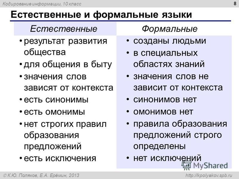 Кодирование информации, 10 класс К.Ю. Поляков, Е.А. Ерёмин, 2013 http://kpolyakov.spb.ru Естественные и формальные языки 8 результат развития общества для общения в быту значения слов зависят от контекста есть синонимы есть омонимы нет строгих правил