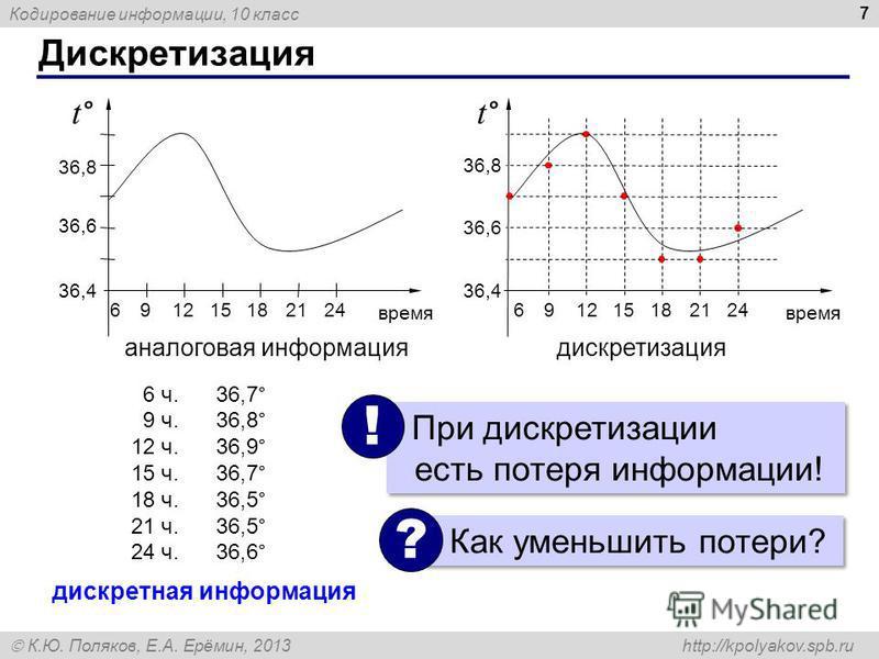 Кодирование информации, 10 класс К.Ю. Поляков, Е.А. Ерёмин, 2013 http://kpolyakov.spb.ru Дискретизация 7 дискретизация 36,6 36,4 36,8 91215182124 время t° 6 аналоговая информация время t° 36,6 36,4 36,8 912151821246 6 ч.36,7 ° 9 ч.36,8 ° 12 ч.36,9 °