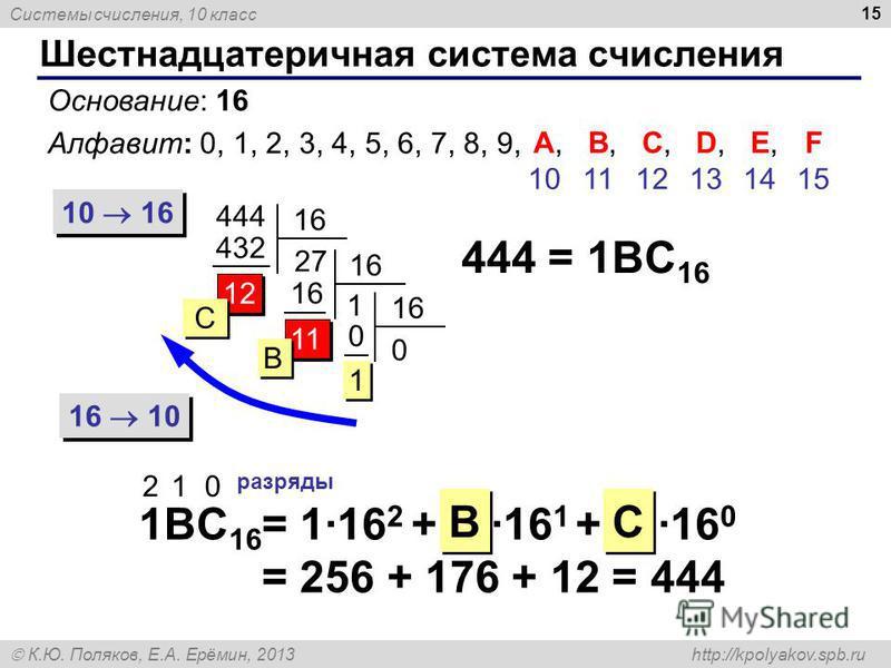 Системы счисления, 10 класс К.Ю. Поляков, Е.А. Ерёмин, 2013 http://kpolyakov.spb.ru 11 Шестнадцатеричная система счисления 15 Основание: 16 Алфавит: 0, 1, 2, 3, 4, 5, 6, 7, 8, 9, 10 16 16 10 444 16 27 432 12 444 = 1BC 16 1BC 16 2 1 0 разряды = 1·16 2