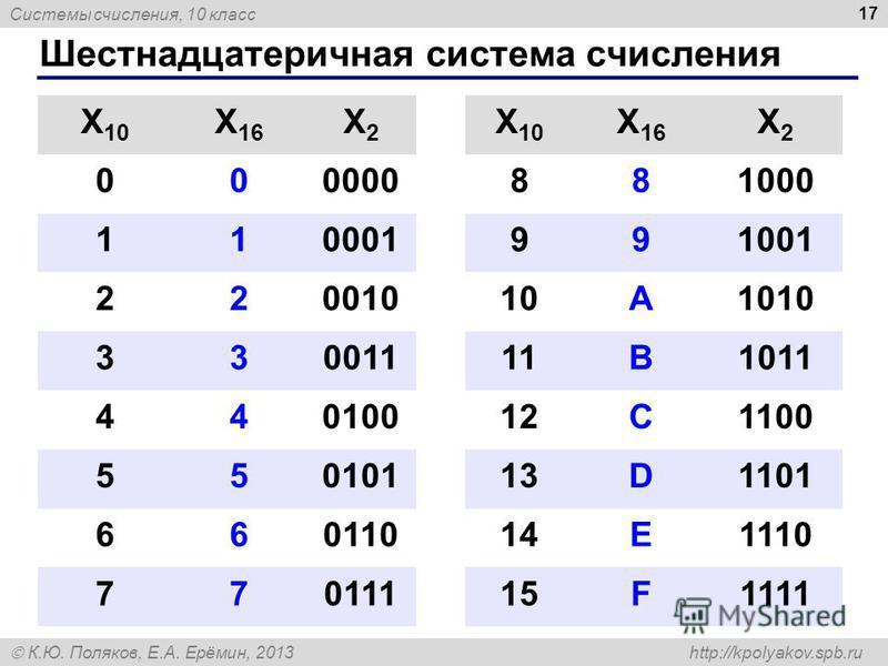 Системы счисления, 10 класс К.Ю. Поляков, Е.А. Ерёмин, 2013 http://kpolyakov.spb.ru Шестнадцатеричная система счисления 17 X 10 X 16 X2X2 X 10 X 16 X2X2 000000881000 110001991001 22001010A1010 33001111B1011 44010012C1100 55010113D1101 66011014E1110 7