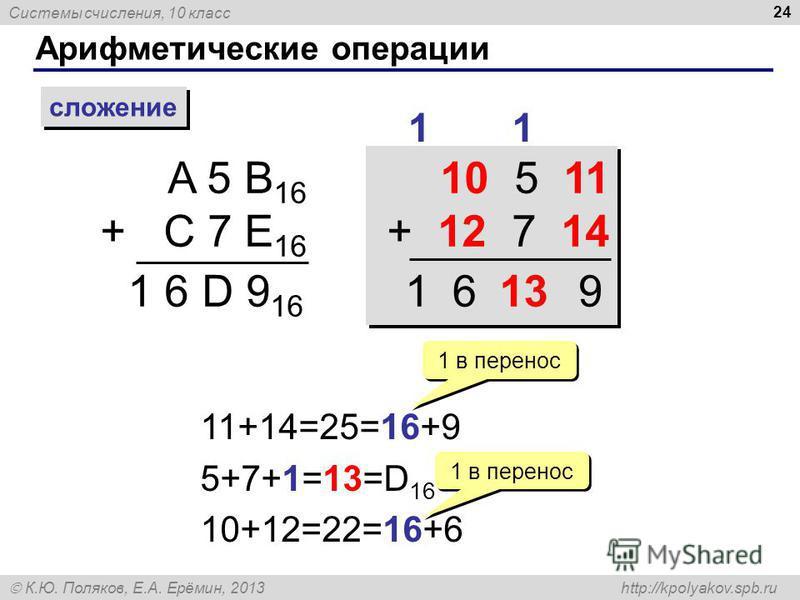 Системы счисления, 10 класс К.Ю. Поляков, Е.А. Ерёмин, 2013 http://kpolyakov.spb.ru Арифметические операции 24 сложение A 5 B 16 + C 7 E 16 1 1 6 D 9 16 10 5 11 + 12 7 14 10 5 11 + 12 7 14 11+14=25=16+9 5+7+1=13=D 16 10+12=22=16+6 1 1 в перенос 13961