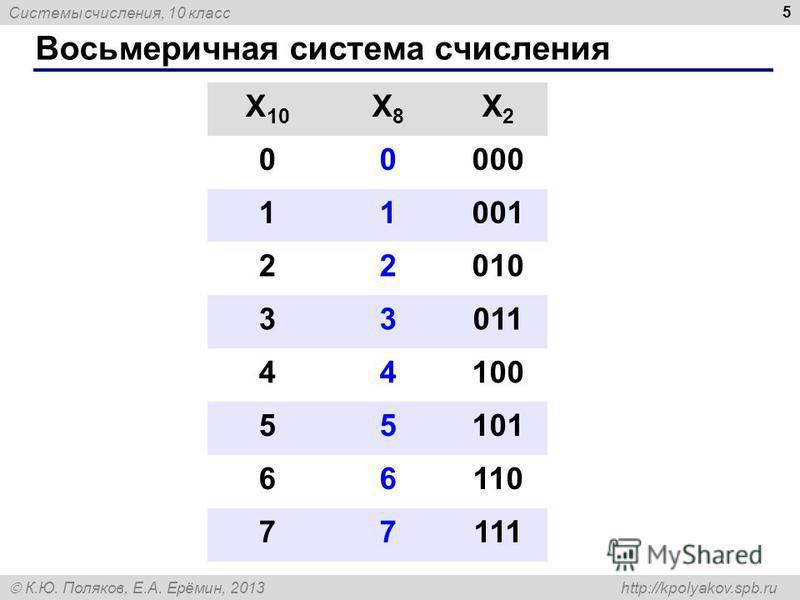 Системы счисления, 10 класс К.Ю. Поляков, Е.А. Ерёмин, 2013 http://kpolyakov.spb.ru Восьмеричная система счисления 5 X 10 X8X8 X2X2 00000 11001 22010 33011 44100 55101 66110 77111