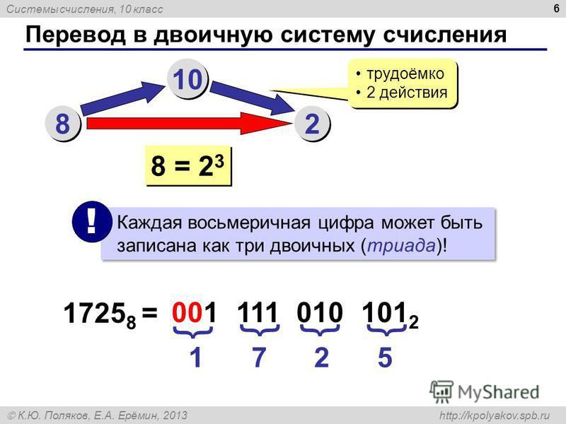 Системы счисления, 10 класс К.Ю. Поляков, Е.А. Ерёмин, 2013 http://kpolyakov.spb.ru Перевод в двоичную систему счисления 6 8 8 10 2 2 трудоёмко 2 действия трудоёмко 2 действия 8 = 2 3 Каждая восьмеричная цифра может быть записана как три двоичных (тр